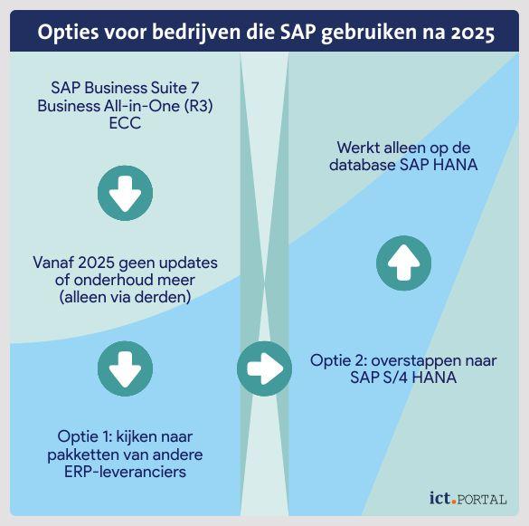 Situatie voor bedrijven die SAP-pakketten gebruiken na 2025