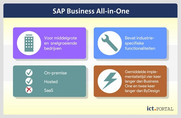sap business all-in-one specificaties