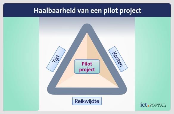 scope pilot project
