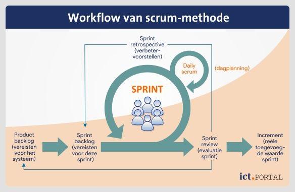 scrum sprint werkwijze