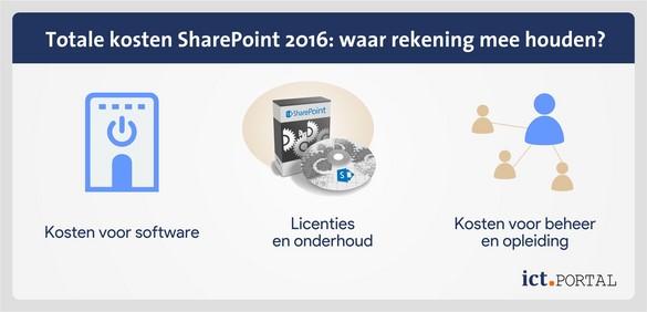 sharepoint 2016 kosten licenties prijzen