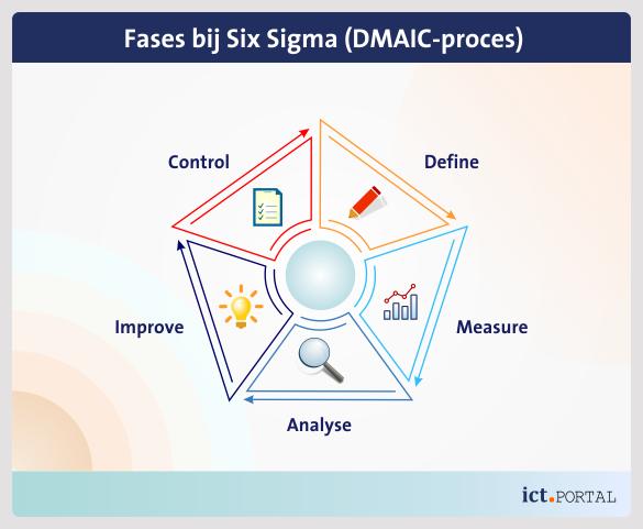 six sigma dmaic deelprocessen stappen