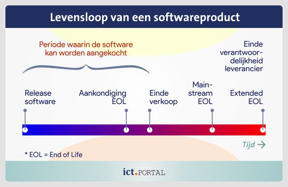 softwarepakket end of life eol