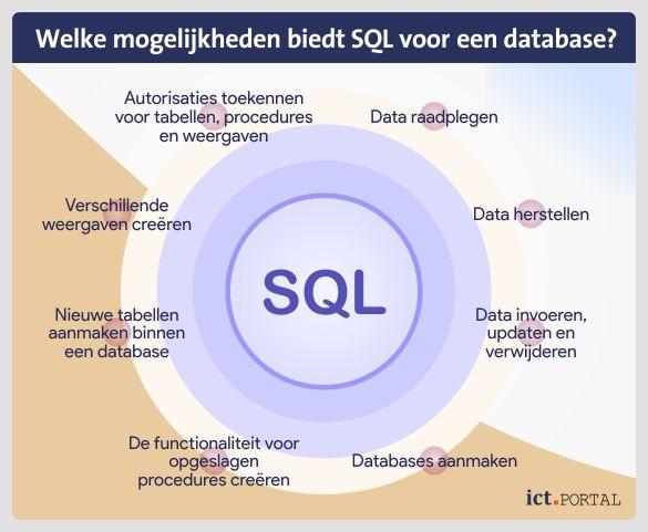 sql database functies