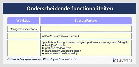 successfactors workday vergelijking functionaliteiten verschillen
