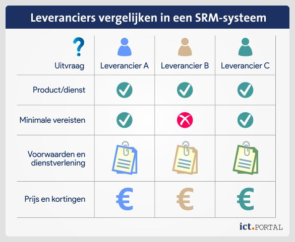 supplier relationship management leveranciersportaal