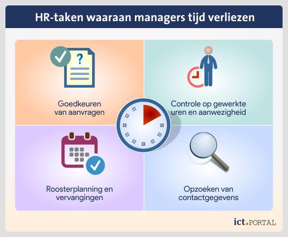 tijdverlies human resource management leidinggevenden