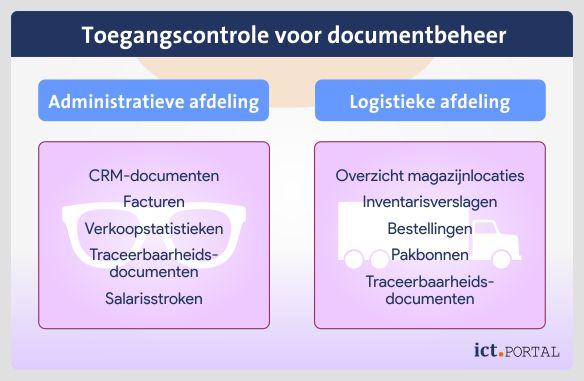 toegangscontrole documentbeheer dms