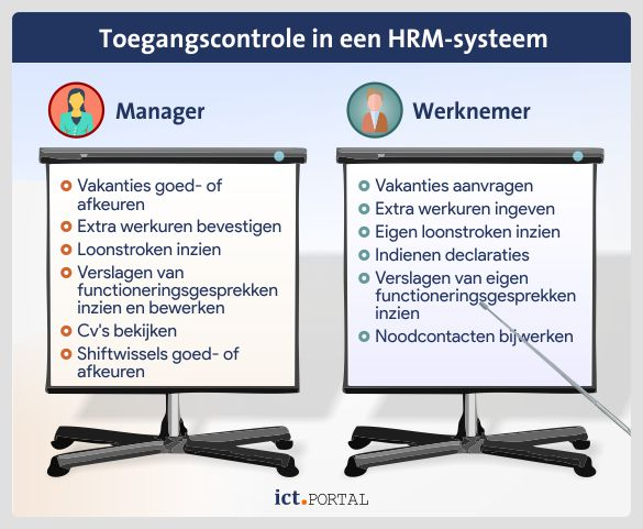 toegangscontrole human resource ess mss