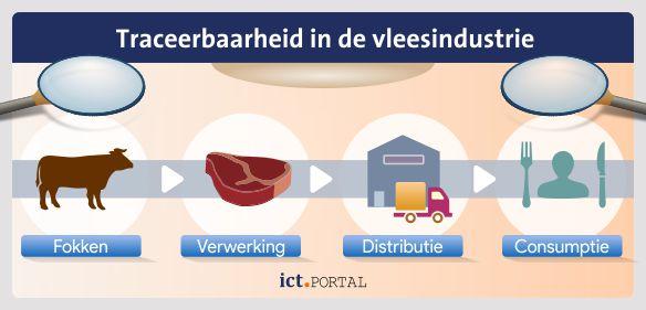 track trace vleesverwerking productie handel