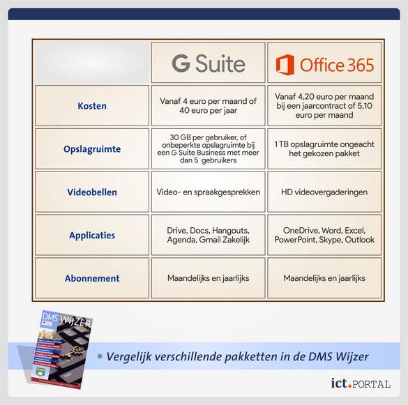 vergelijking g suite office 365