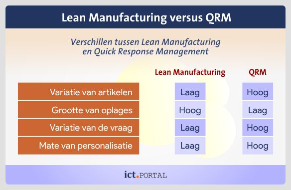 verschillen qrm lean manufacturing