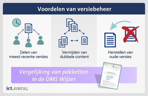 versiebeheer documenten voordelen implementatie