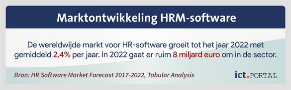 voorspelling kosten hrm software