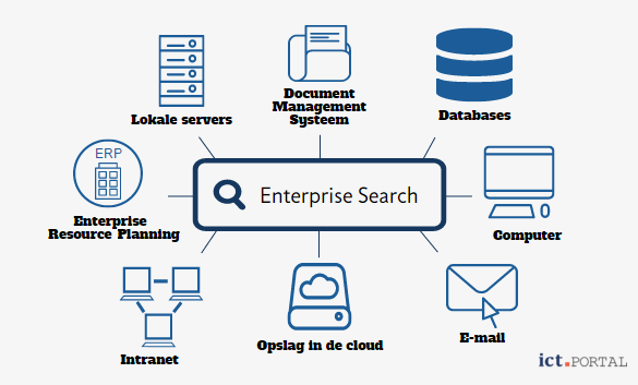 wat is enterprise search