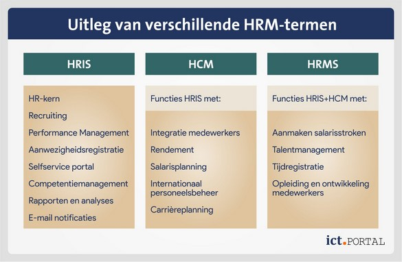 wat is hrm software