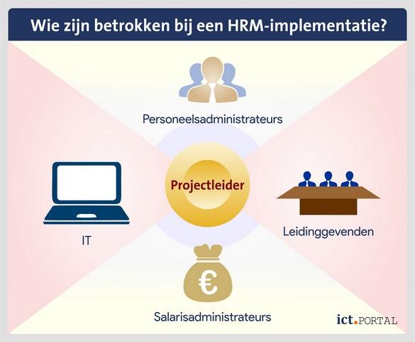 werkgroep hrm implementatie