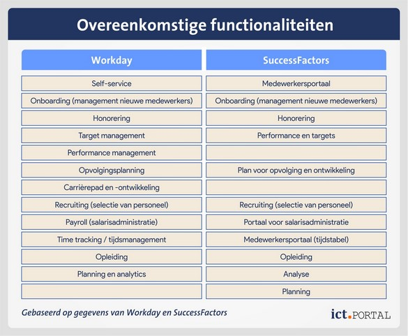 workday successfactors overeenkomsten