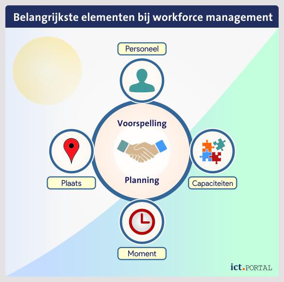 workforce management wfm factoren